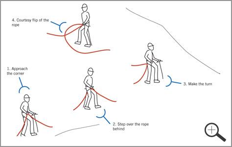 rope travel corners